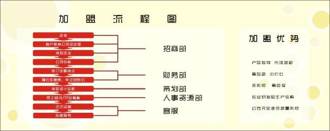 加盟流程图 高雅模板下载 加盟流程图 高雅图片下载 加盟流程图