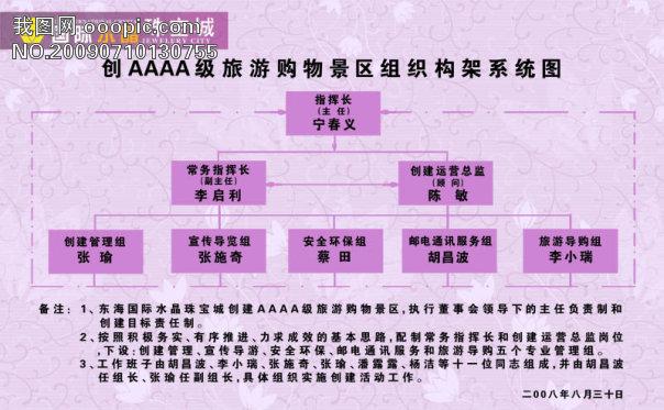 创aaaa级旅游购物景区组织构架系统图